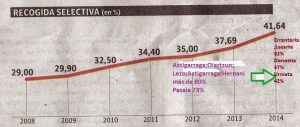 Diario Vasco 2015-02-02